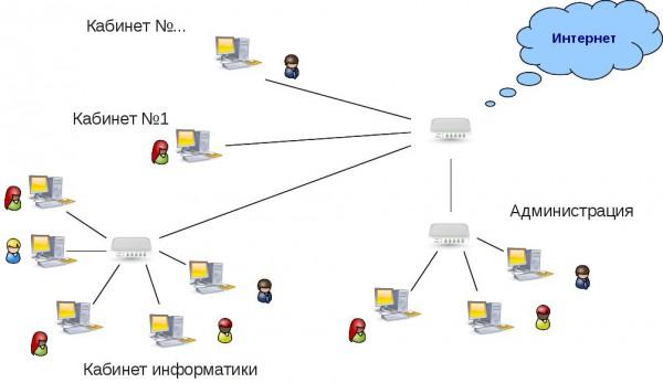 Схема локальной сети образовательного учреждения без использования котролируемого доступа в сеть Интернет) .