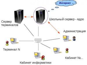 Схема локальной сети кабинета информатики с использованием контролируемого доступа в сеть Интернет