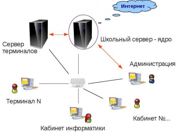 Схема локальной сети кабинета